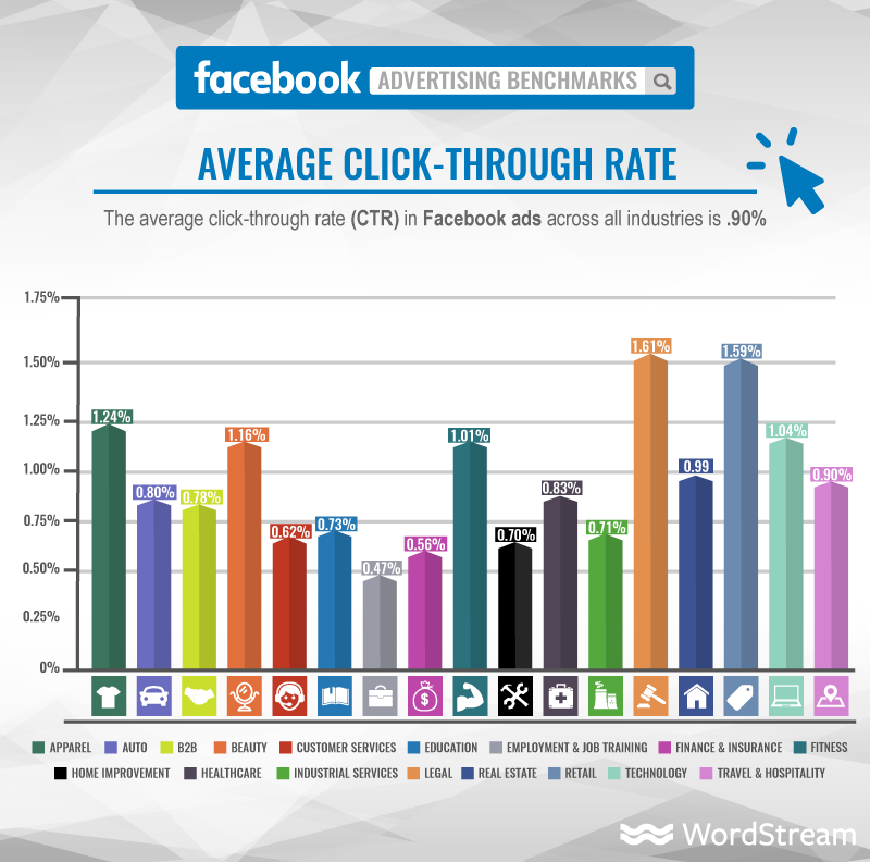 WordStream Facebook Ad Benchmarks average CTR