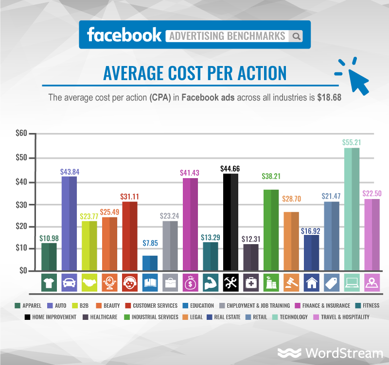 Facebook ads cost per action