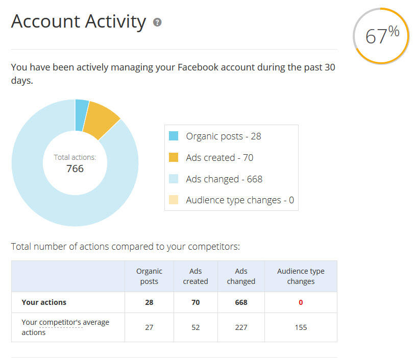 facebook ad account analysis