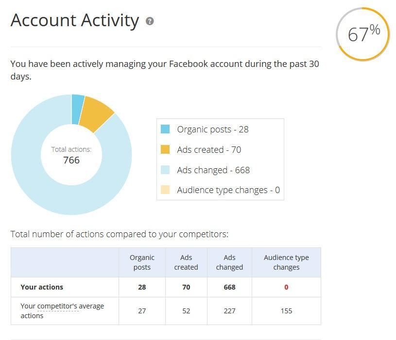 facebook ads grader
