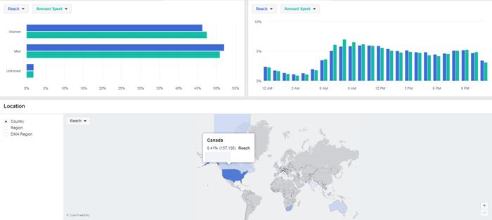 facebook ads manager overview tab gender age region data