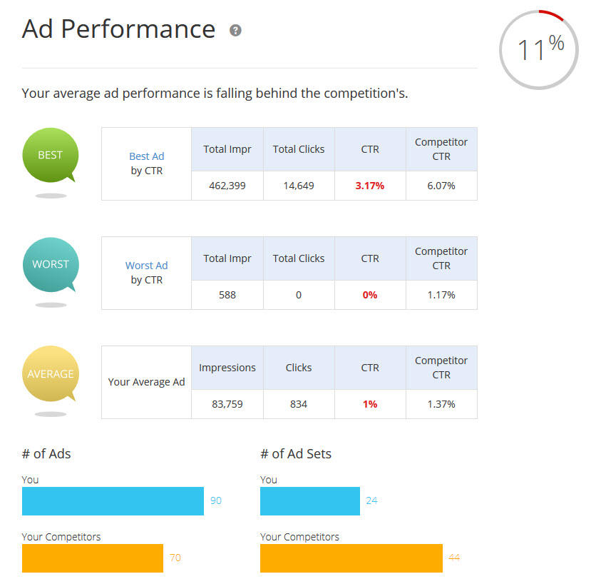 analysis tools for facebook ads