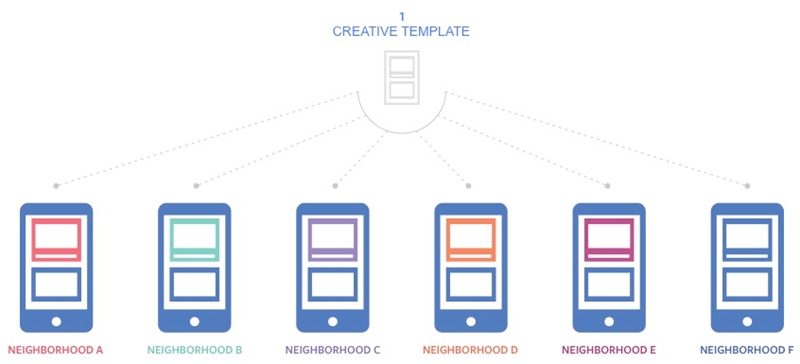 facebook ads drive store visits campaign goal