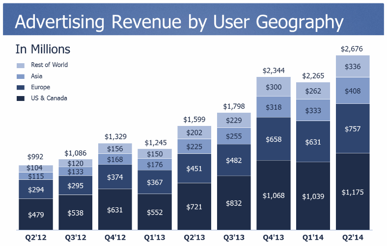 facebook ad revenue in millions