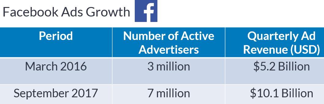 facebook advertising growth metrics 2018