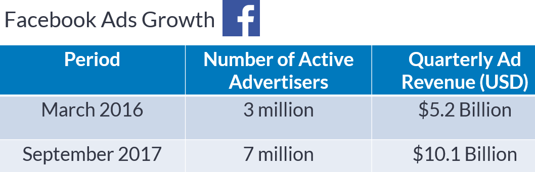 facebook advertising growth metrics 2018