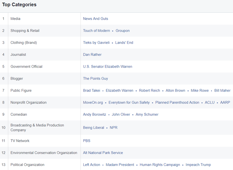 analyzing facebook custom audiences