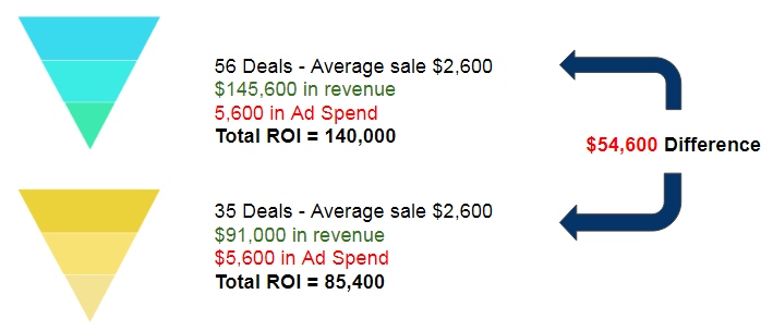 comparing two versions of facebook competitor ads marketing funnel