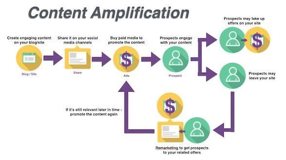 content amplification with facebook
