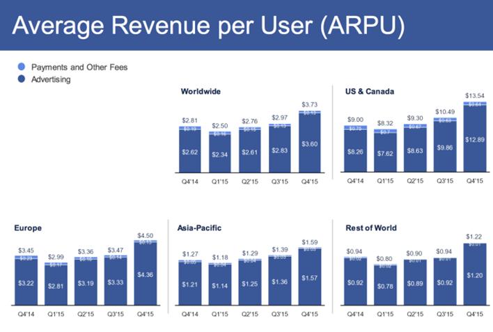 Facebook conversions average revenue per user