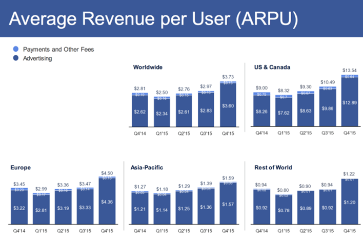 Facebook conversions average revenue per user