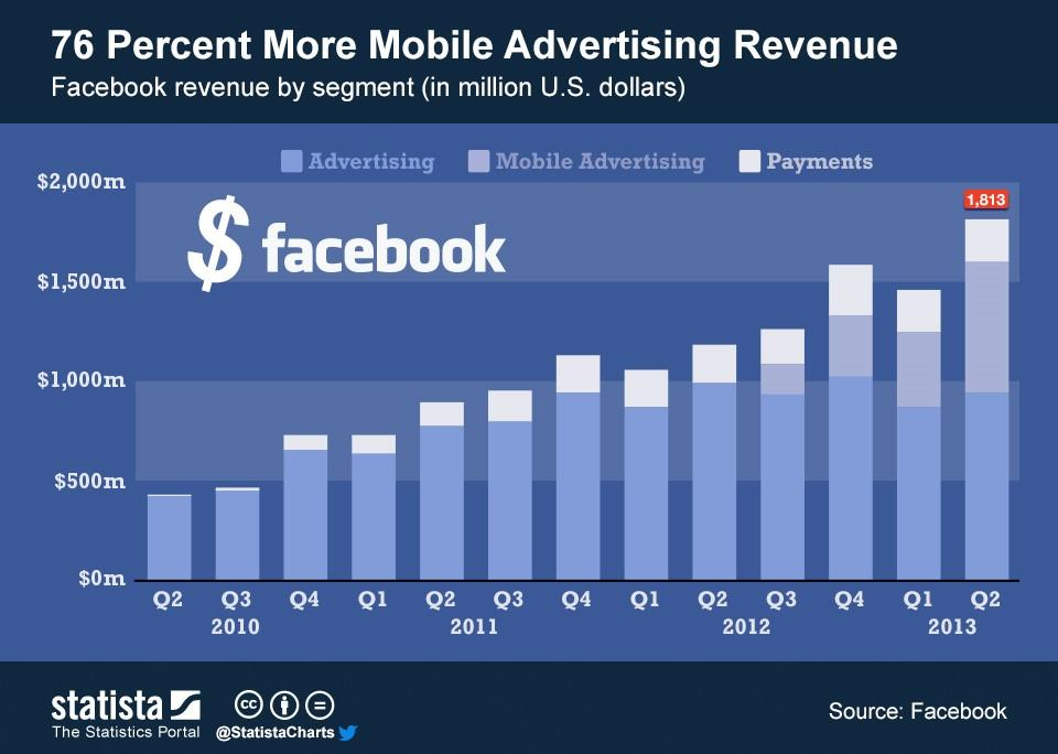 Facebook facts mobile ad revenue