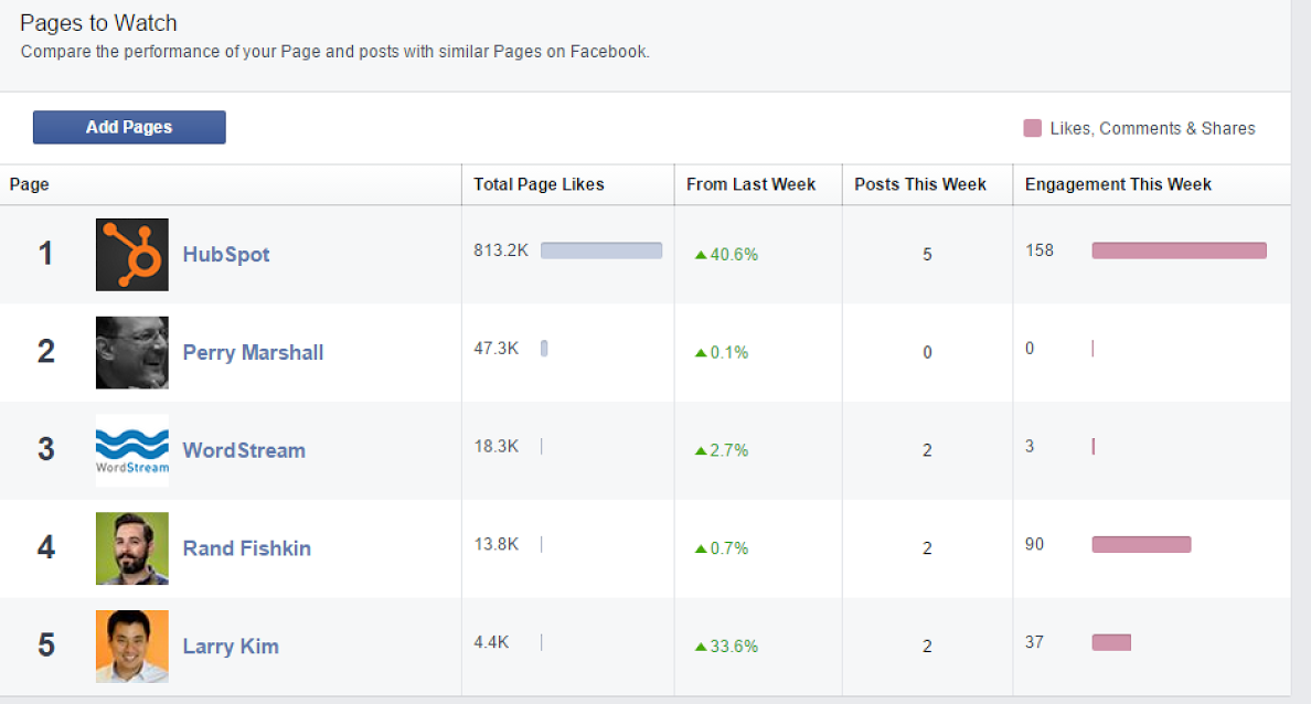 Facebook features pages to watch