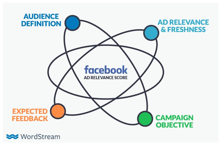 facebook lookalike audience relevance score