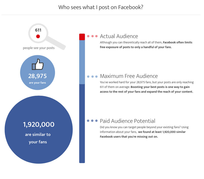 facebook organic vs actual audience metrics