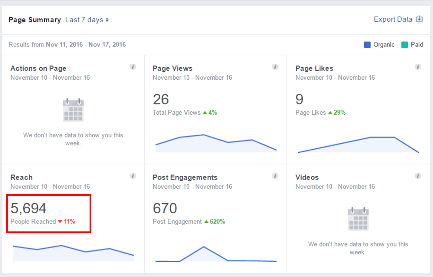 facebook reach bug