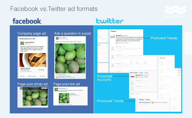 Facebook vs Twitter Ad Types