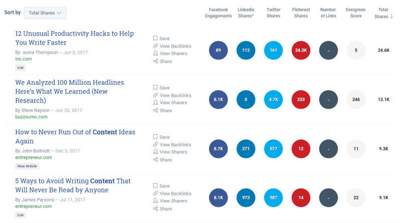 Find things to write about BuzzSumo total social shares results screen