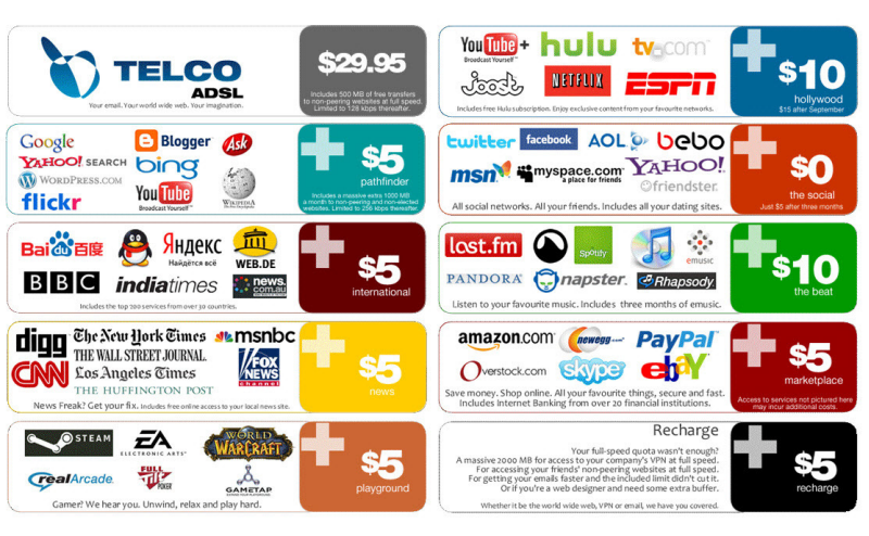 Find things to write about net neutrality bundled packages concept