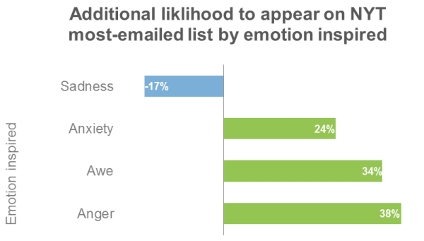 Find things to write about New York Times most emailed by emotion