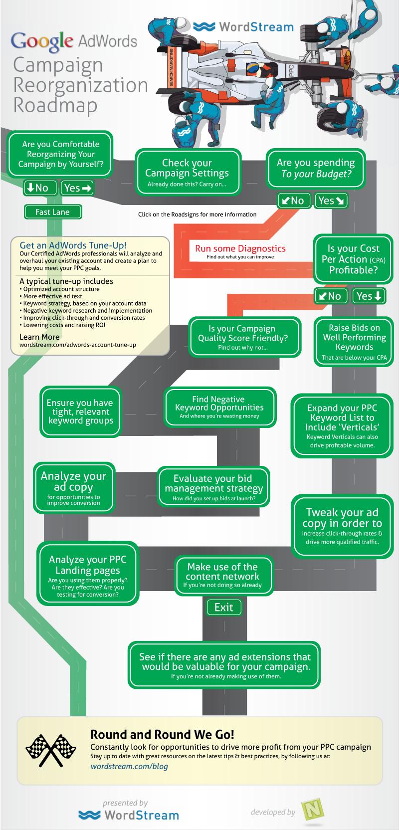 AdWords Campaign Reorganization Roadmap