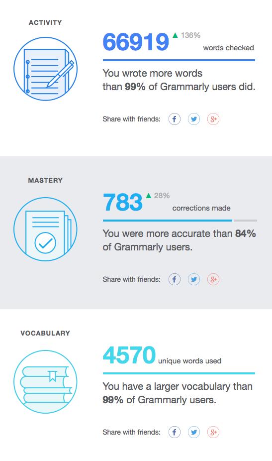 Freelance writing work Grammarly stats