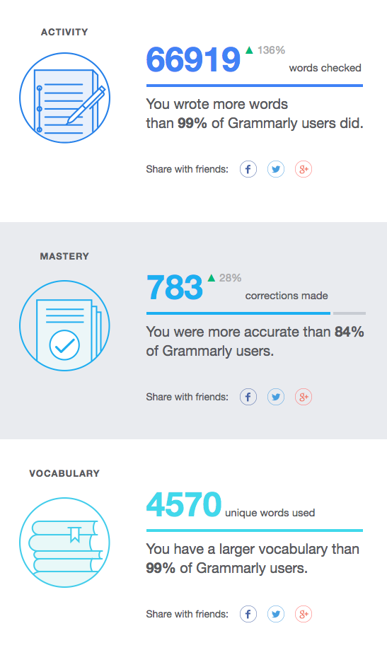 Freelance writing work Grammarly stats