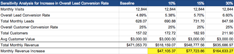 Freelance writing work increase conversions