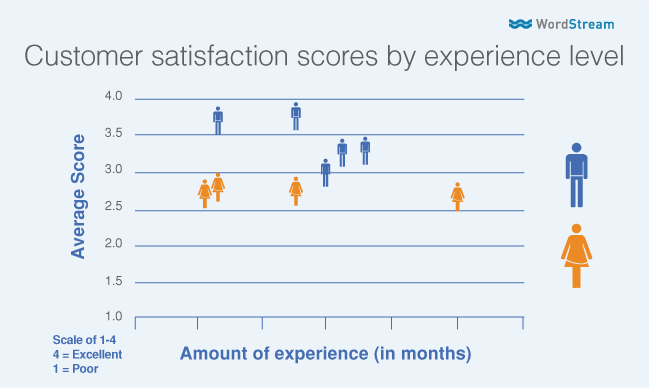 gender bias in customer satisfaction