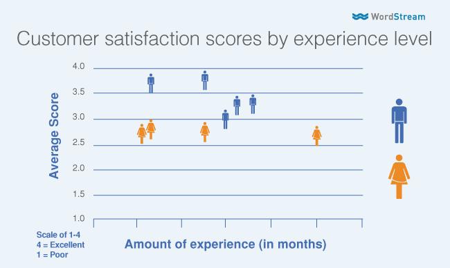 gender bias in customer satisfaction
