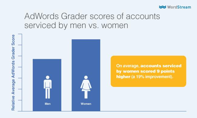 gender bias in search marketing