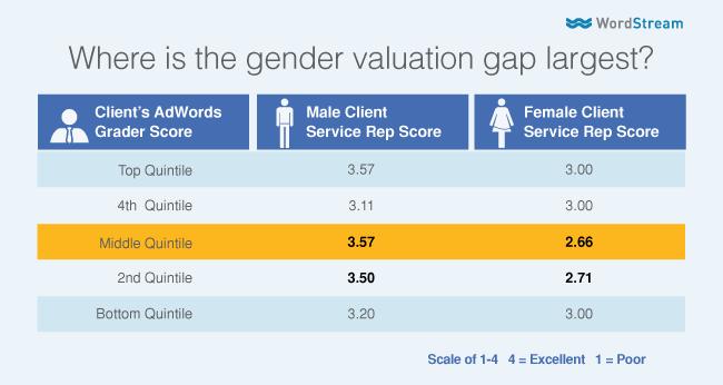 quantifying gender bias