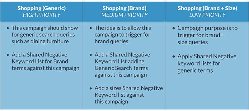 shopping campaign structure guide