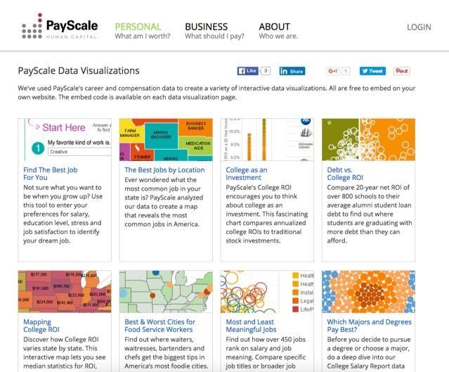 conteúdo de visualização de dados