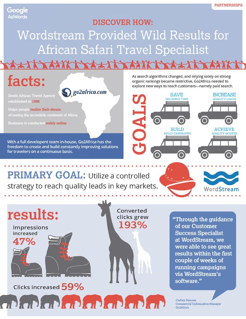 Go2Africa Infographic