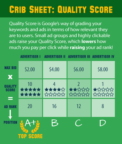 what's a good click through rate in adwords