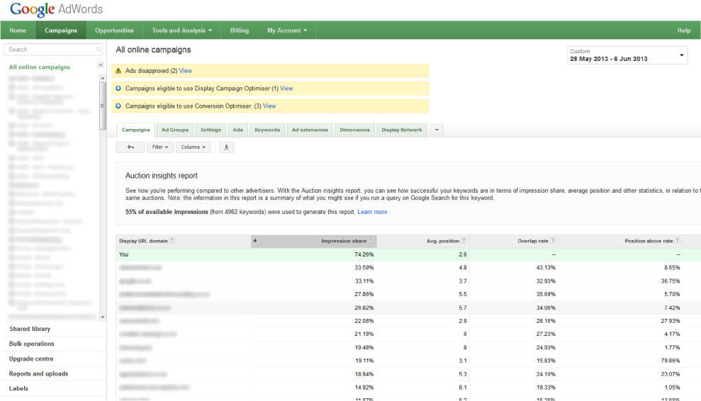 AdWords Auction Insights Report