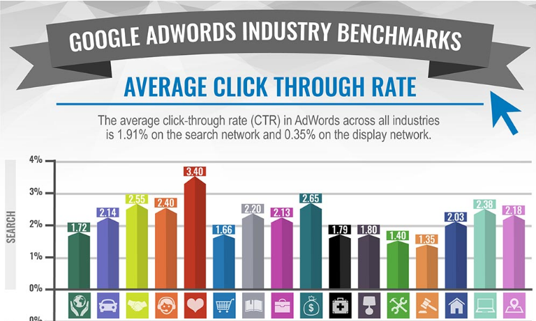 Google AdWords Benchmark data