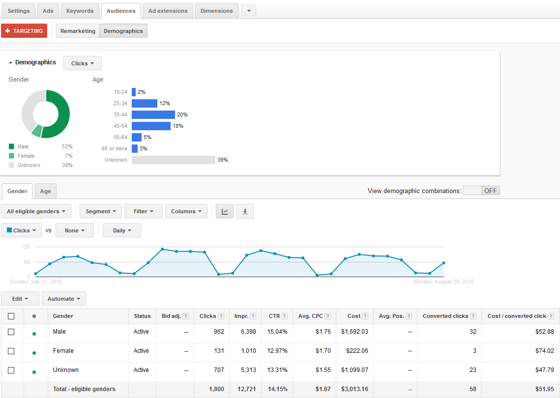 adwords demographic targeting