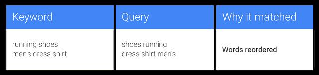 google adwords exact match keyword change