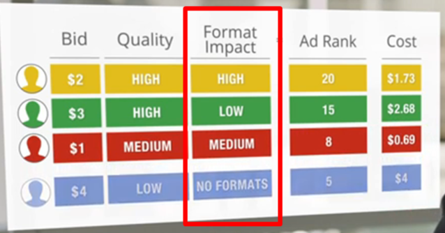 Google AdWords features ad formats