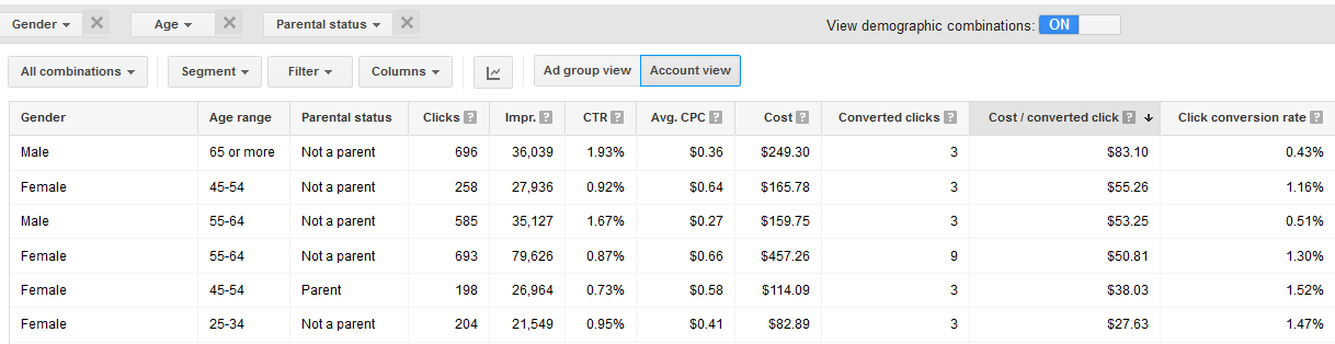 Google AdWords features demographic combinations