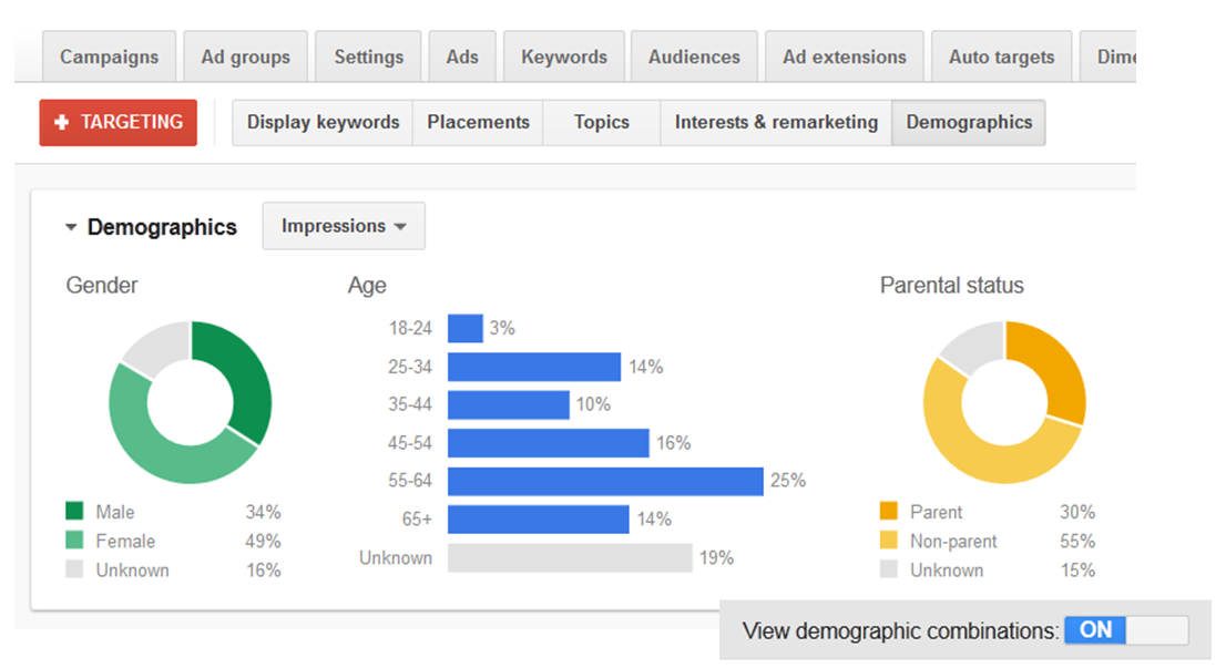 Google AdWords features layered demographic targeting