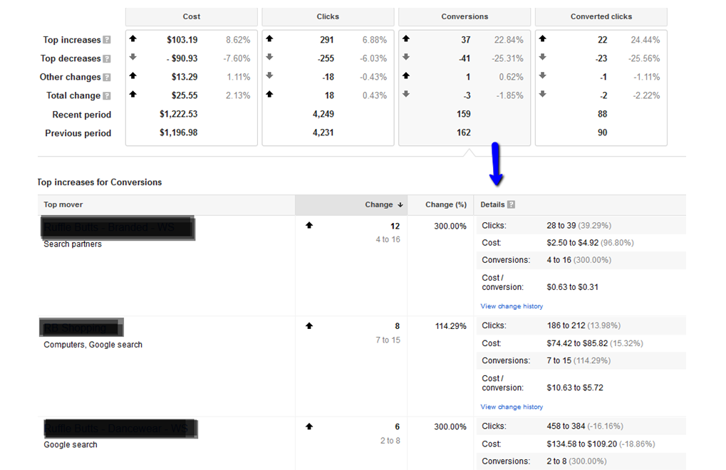 Google AdWords features top movers report