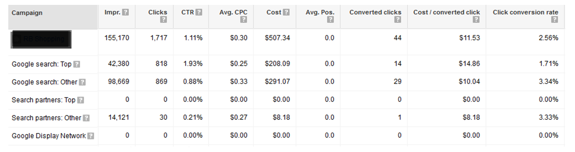 Google AdWords features top vs other report
