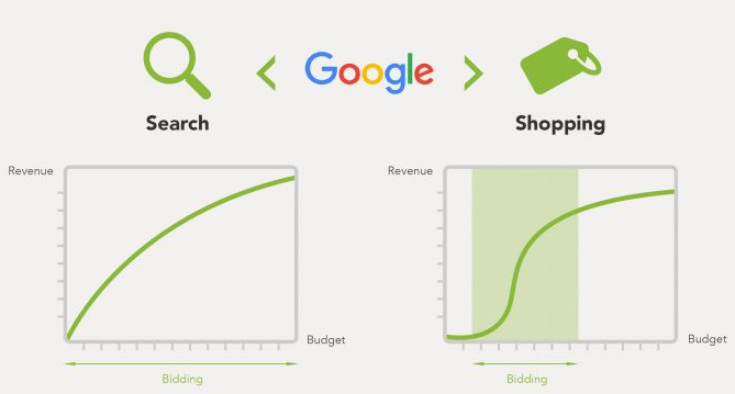 google shopping tips because its harder than search