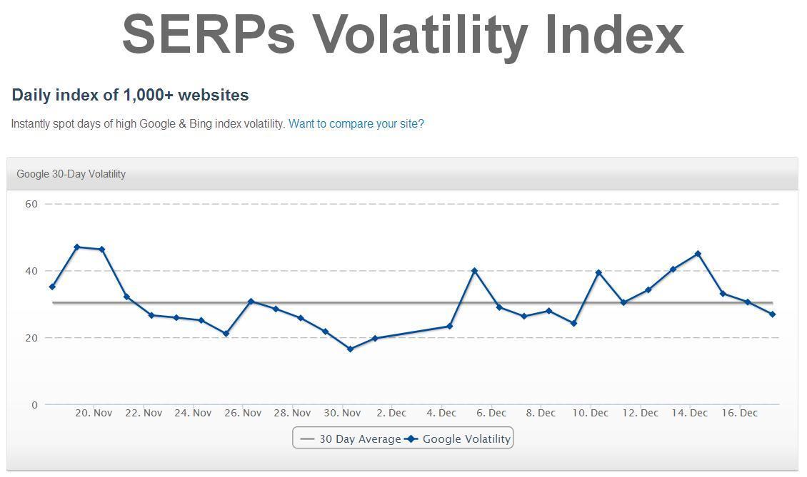 SERPS.com algorithm volatility index
