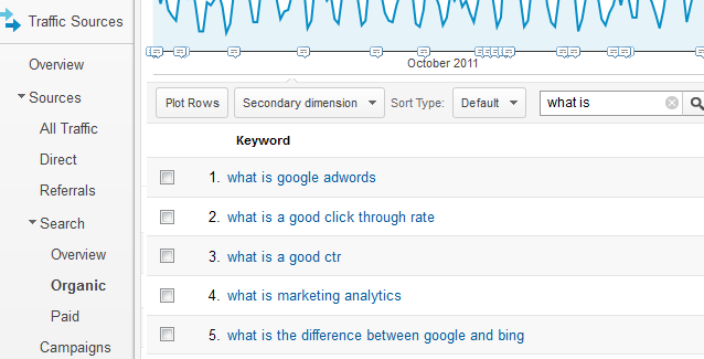Google Analytics Long-Tail Research
