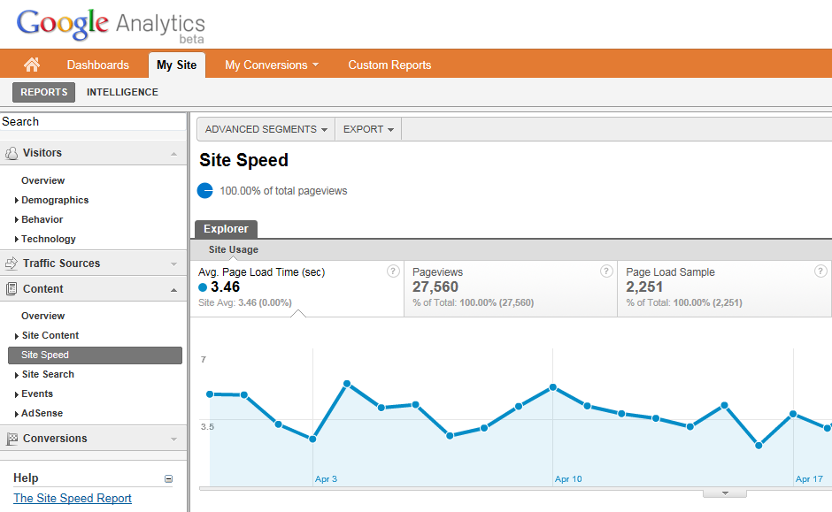 Site Speed