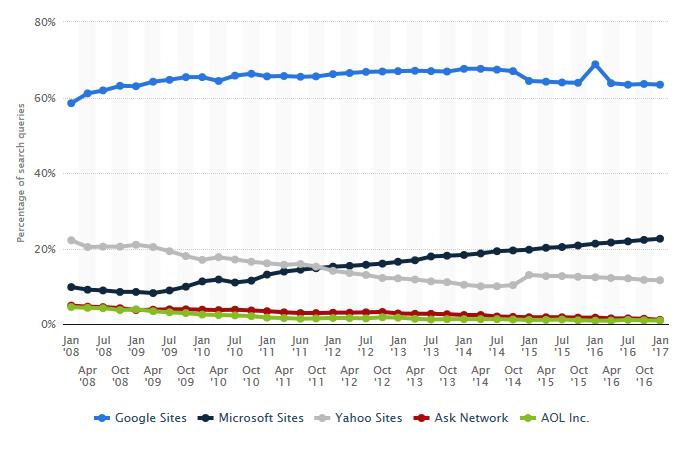 google market share